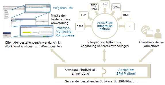 Integrationsschema Workflow-Plattform